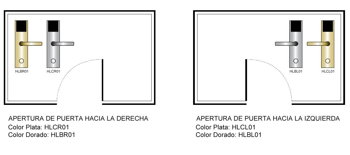 Referencias según apertura derecha o izquierda