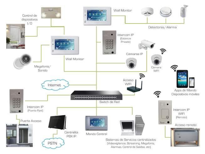 Pantalla táctil multifunción IP-SIP