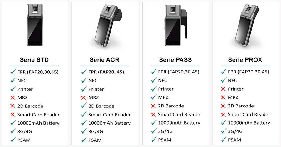 PDA biométrico - Series